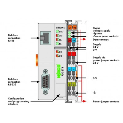 750-873 - Controlador ETHERNET