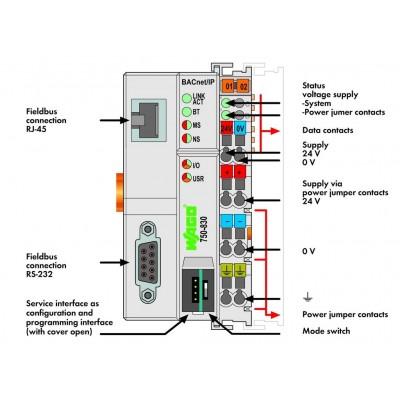 750-830 - Controlador...